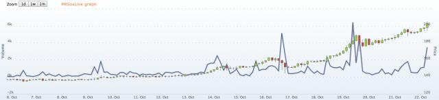 Bitcoin Mt Gox price
