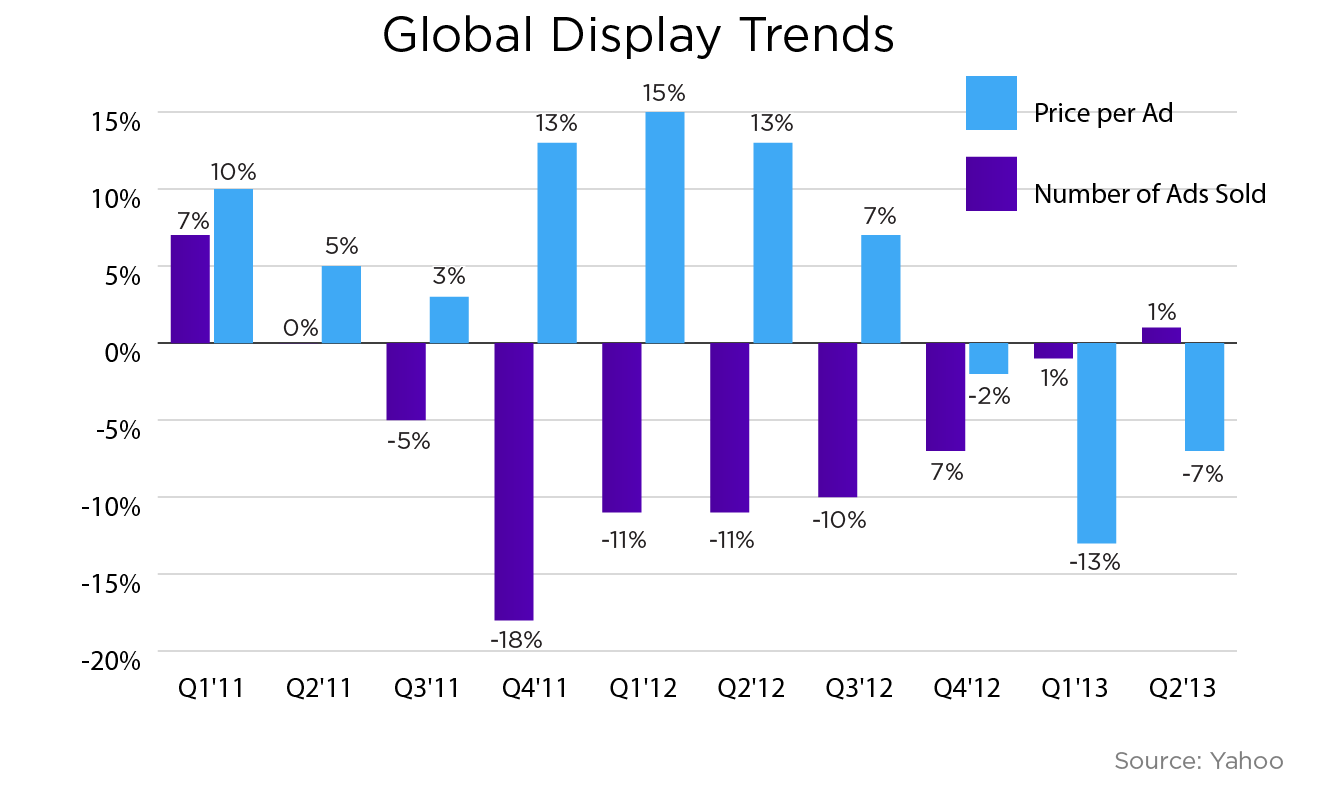 Yahoo global display trends Q3'13