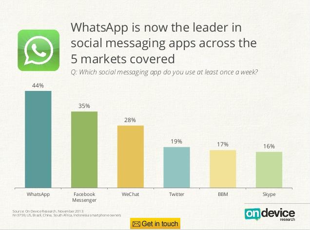 On Device -- WhatsApp
