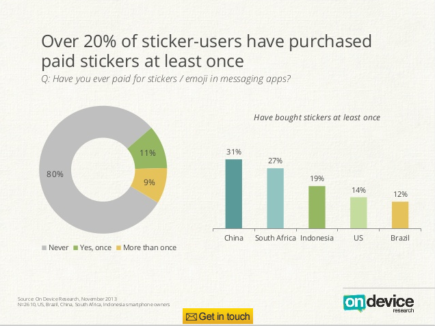 On Device stickers
