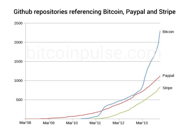 bitcoinchart