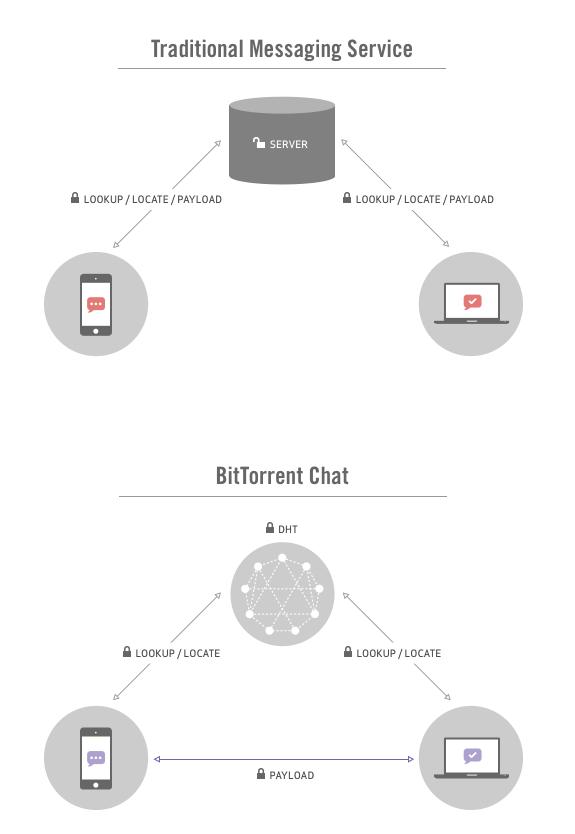 BitTorrent Chat DHT vs Server