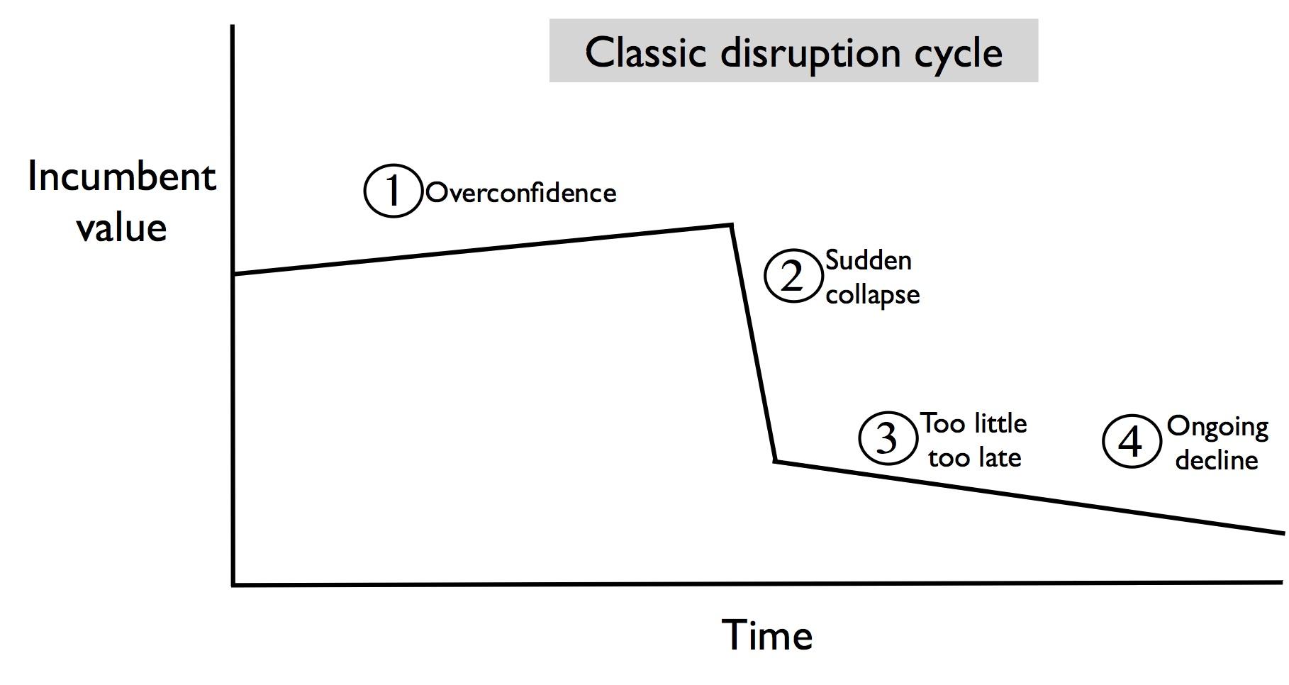 Disruption cycle copy