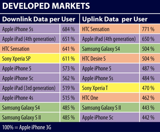 JDSU Developed Markets Top 10 Data Consuming Devices 2014