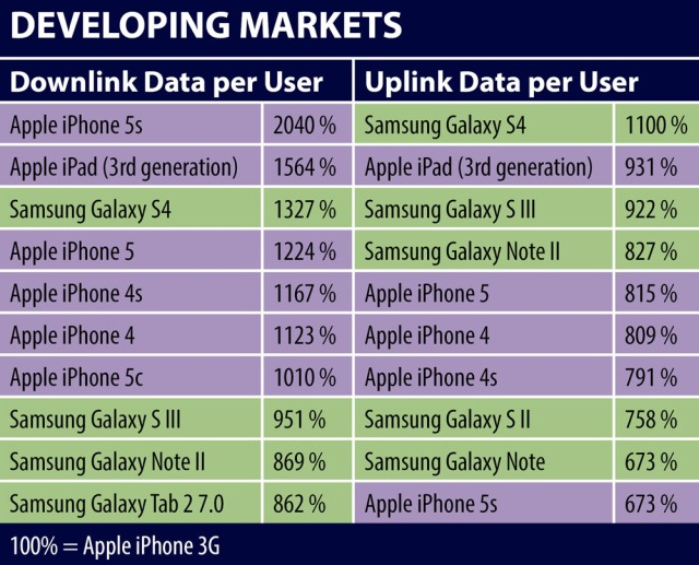 JDSU Developing Markets Top 10 Data Consuming Devices 2014