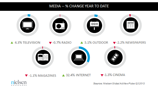 nielsen ad spend pct change