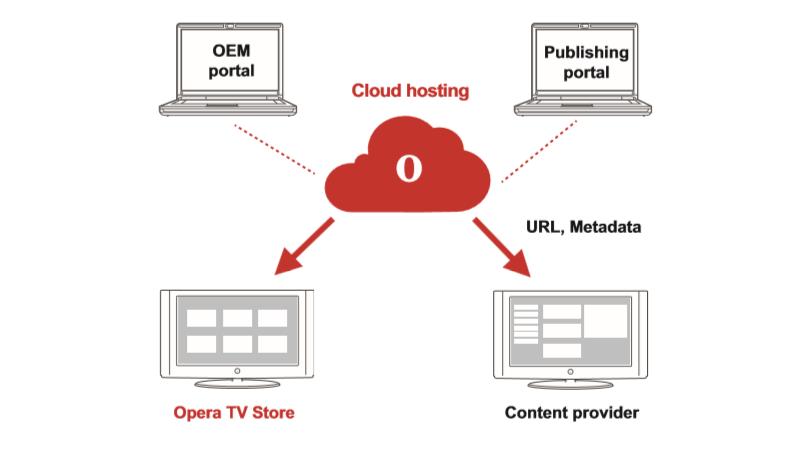 opera_tv_store_diagram
