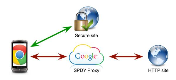 spdy_proxy_google