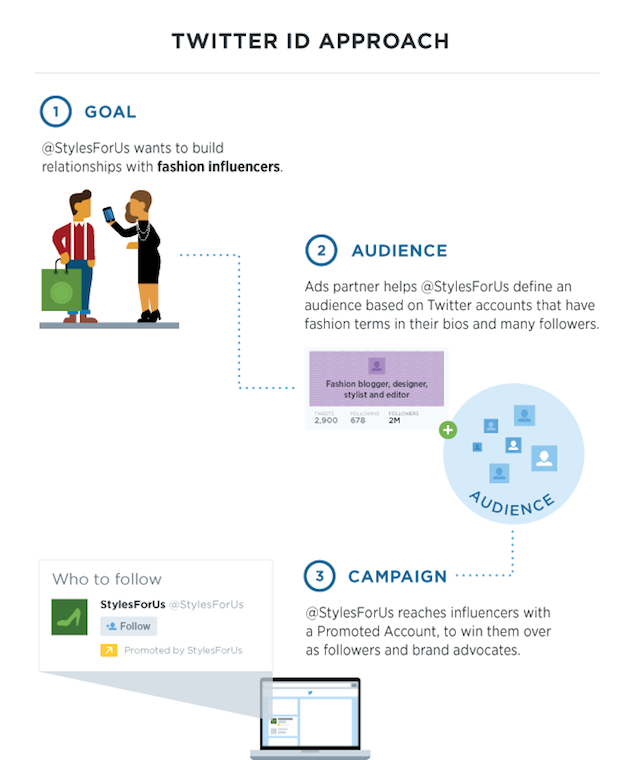 tailored audience twitter id infographic