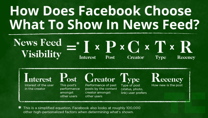 Facebook News Feed EdgeRank Algorithm