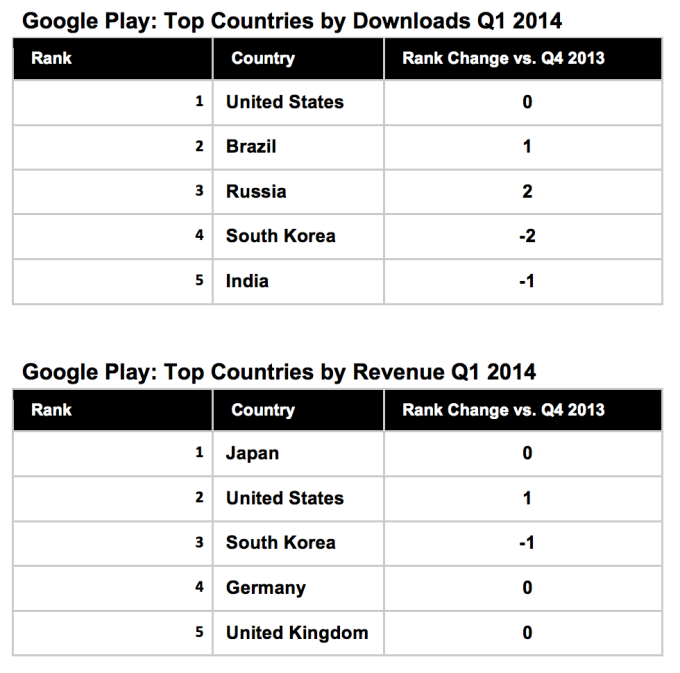 google play revenue