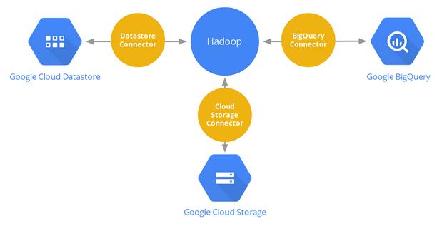 hadoop_cloud_platform