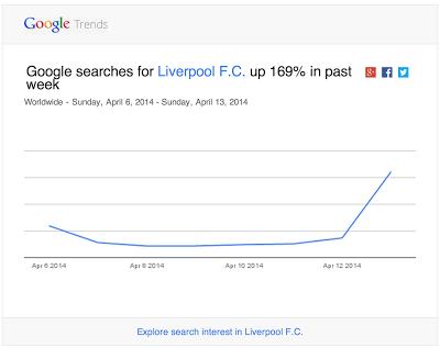 liverpool-googletrends