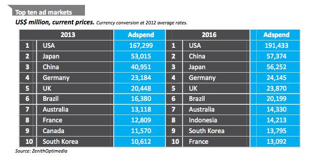zom ad spend by region