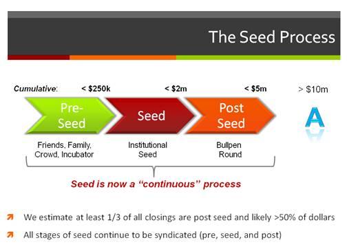 Seedprocess