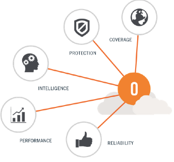 Business_Product_Overview___OpenDNS