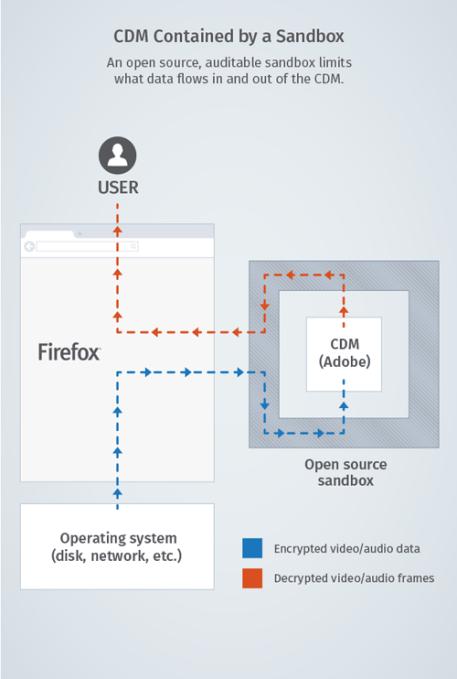 CDM-graphic