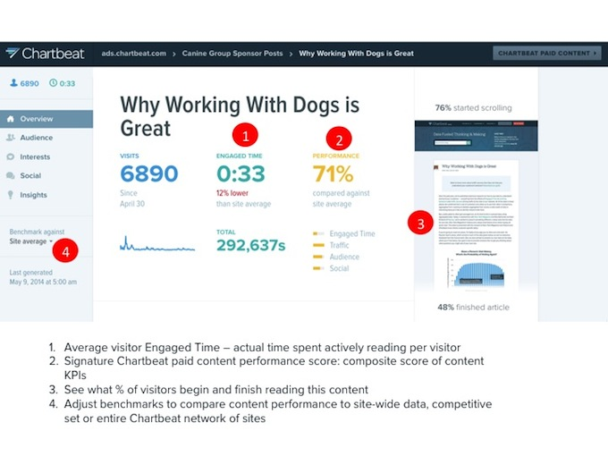 Chartbeat Paid Content Overview_annotated