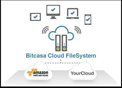 cloud-filesystem
