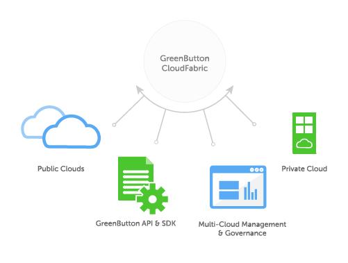 cloudFabric_diagram