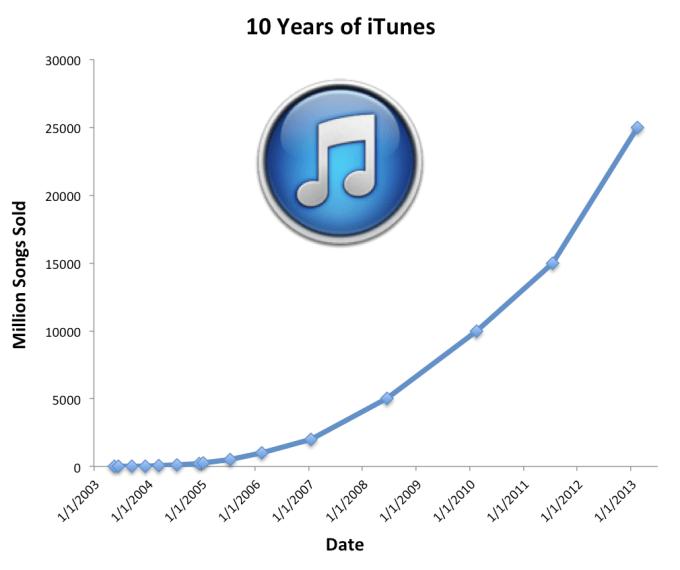 iTunes-Music-Store-Sales