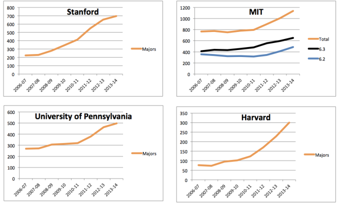 Number of CS majors at Harvard, Stanford, MIT, and UPenn