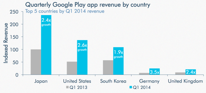 googleplay-apprevenue-countries