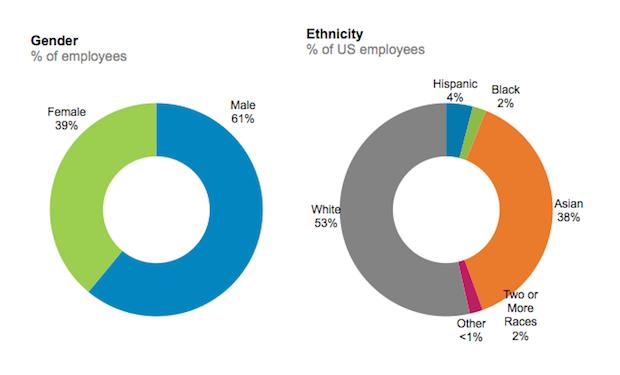 linkedin-diversity