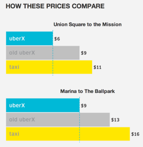New Uber Prices
