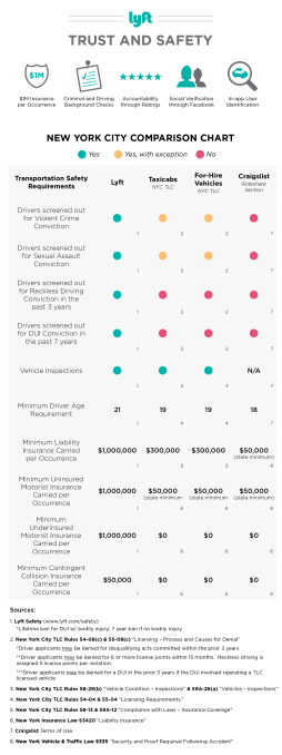 A safety comparison of Lyft vs. taxis and for-hire vehicles in NYC