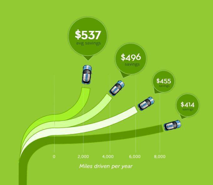 Metromile Savings