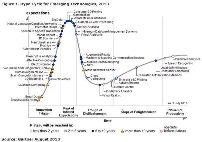 Gartner hype cycle 2013