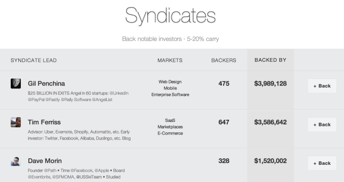 Syndicates