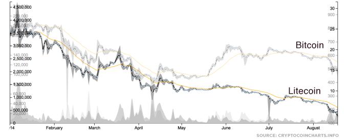 bitcoin-litecoin-180a