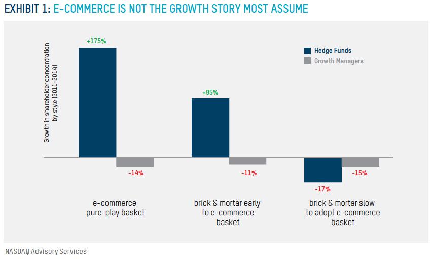 E-commerce hedge fund chart