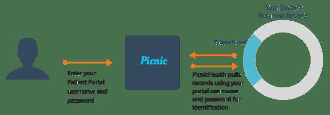 how-it-works-portal