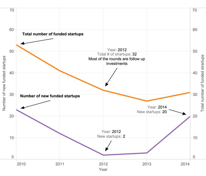 semiconductor funding chart