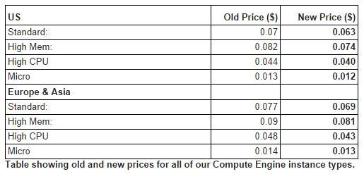 new_compute_engine_prices