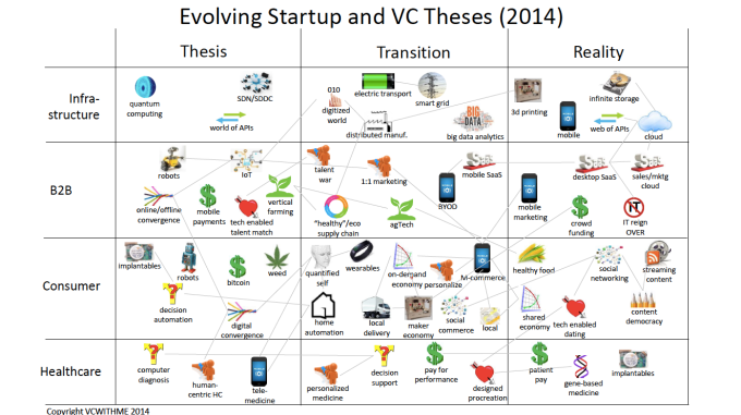 Startup and VC Theses