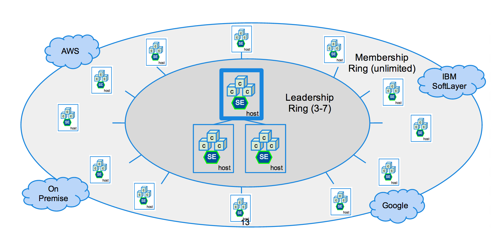 Diagram of StackEngine architecture. Has containers in center layer surrounded by layer of Docker containers and different cloud vendors dispersed along the most outside layer