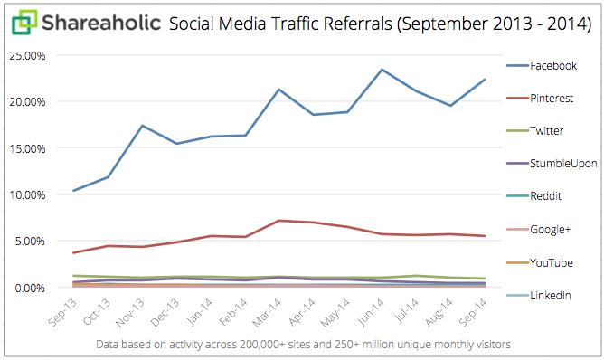 Social-Media-Traffic-Referrals-Report-Oct-2014-graph