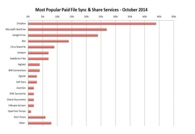 451 Research Enterprise Sync and Share Market Share Graph