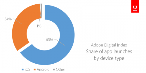ADI-Share-of-App-Launches-by-Device-Type-e1416118423692