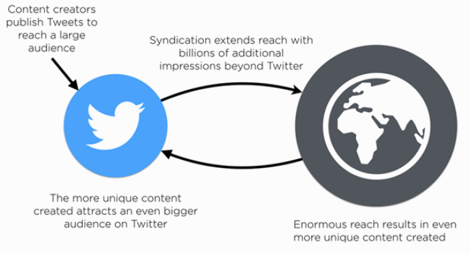 Twitter's Virtuous Cycle