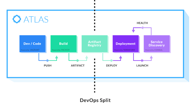 Development and deployment lifecycle.