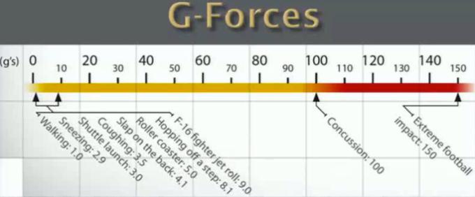 Dr. Colello G-Forces graphic