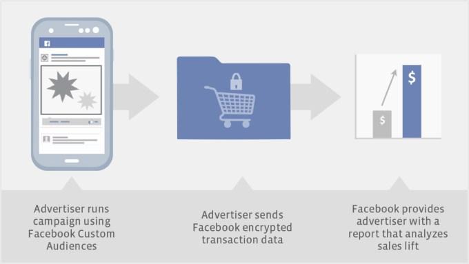 How Facebook Custom Audiences Works