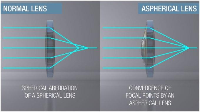 Livemap Lens Diagram