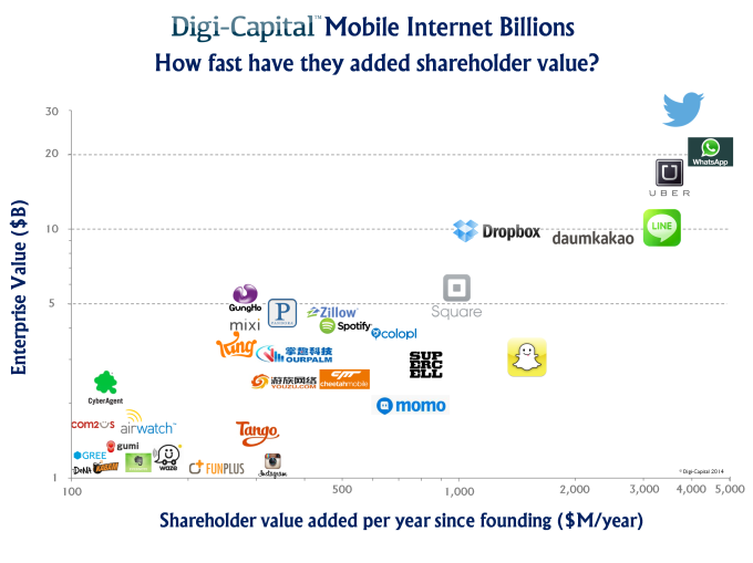 Mobile internet billions - how fast have they added shareholder value