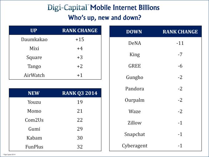 Mobile internet billions - up, new,down